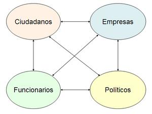 Relaciones entre los agentes del ámbito público