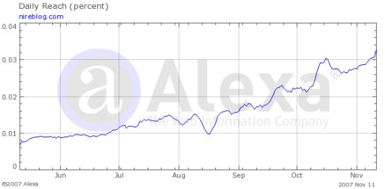 Evolución de Nireblog según el ranking de Alexa