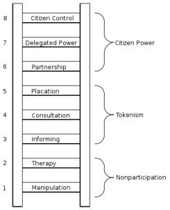escala de arnstein