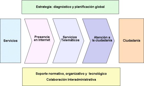 Estrategia del Gobierno Vasco para la Administración Electrónica