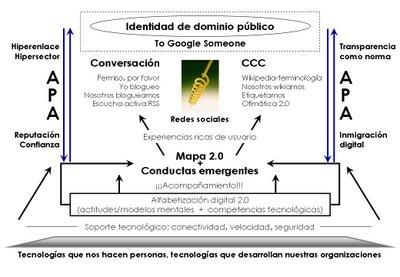 metodologia 2.0 innovacion oGov