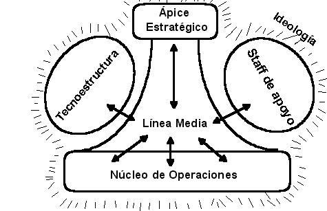 Estructura de Mintzberg