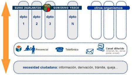 Balance 09 zuzenean servicio de atenci n ciudadana for Oficina zuzenean bilbao