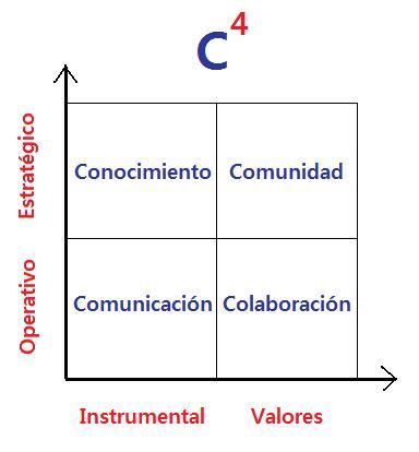 modelo c4 de aplicación de la web 2.0 en las organizaciones