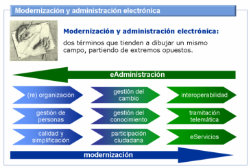 innovación innovation modernización administración electrónica