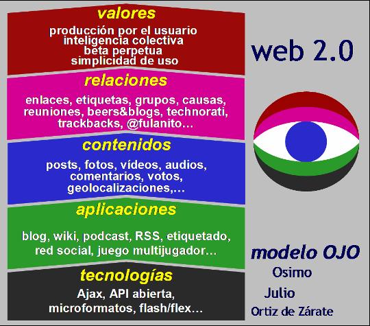 web 2.0 modelo OJO