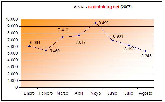Estadísticas de agosto de 2007