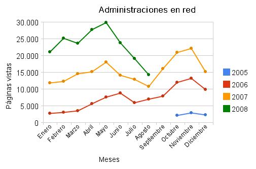 Estadísticas de agosto de 2008