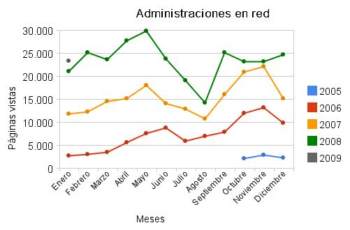 Estadísticas de enero de 2009