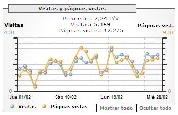 Estadísticas de febrero