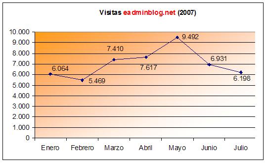 Estadísticas de julio de 2007