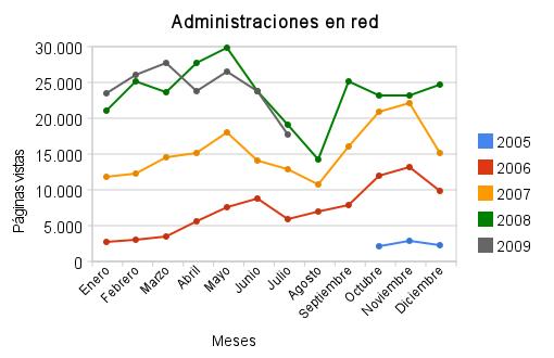 Estadísticas de julio de 2009