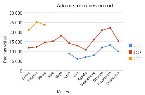 Estadísticas de marzo de 2008