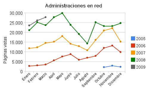 Estadísticas de marzo de 2009