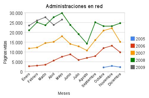 Estadísticas de mayo de 2009