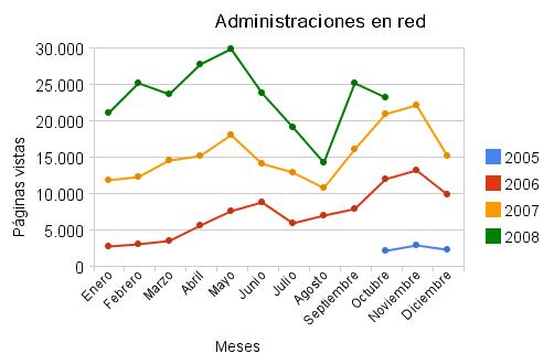 Estadísticas de octubre de 2008