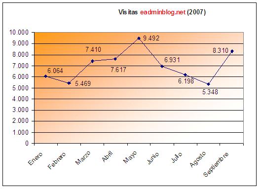 Estadísticas de septiembre de 2007