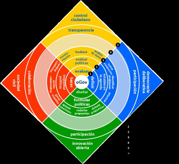 Dimensión horizontal del modelo LUDO