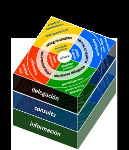 Delegación en el ciclo de las políticas públicas