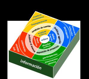 cuestiones fundamentales en el nivel de información