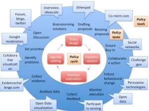 Ciclo de políticas públicas, según David Osimo