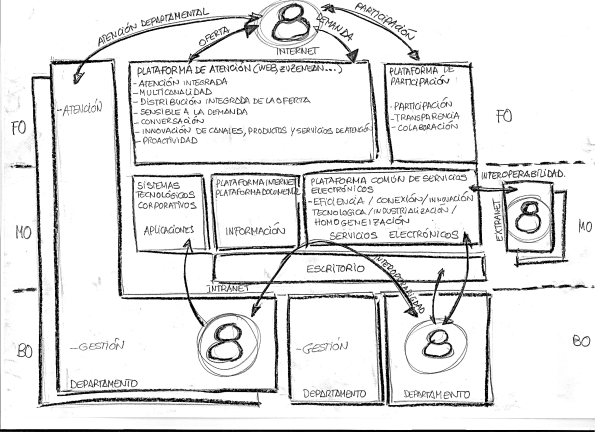 draft modelo multicanal atención ciudadana