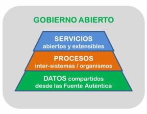 servicios abiertos, datos compartidos