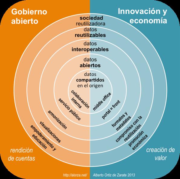 open data: el papel de la Administración pública