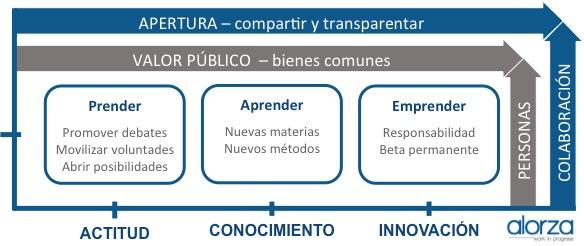 Modelo Innovación Pública - nivel equipos