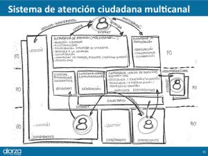 modelo multicanal atención